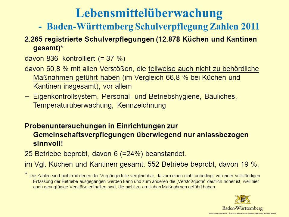Lebensmittelüberwachung - Baden-Württemberg Schulverpflegung Zahlen 2011 2.265 registrierte Schulverpflegungen (12.878 Küchen und Kantinen gesamt)* da