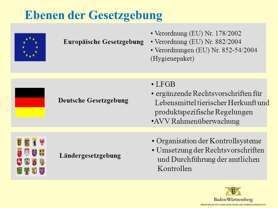 Deutsche Gesetzgebung Ländergesetzgebung Europäische Gesetzgebung Verordnung (EU) Nr. 178/2002 Verordnung (EU) Nr. 882/2004 Verordnungen (EU) Nr. 852-