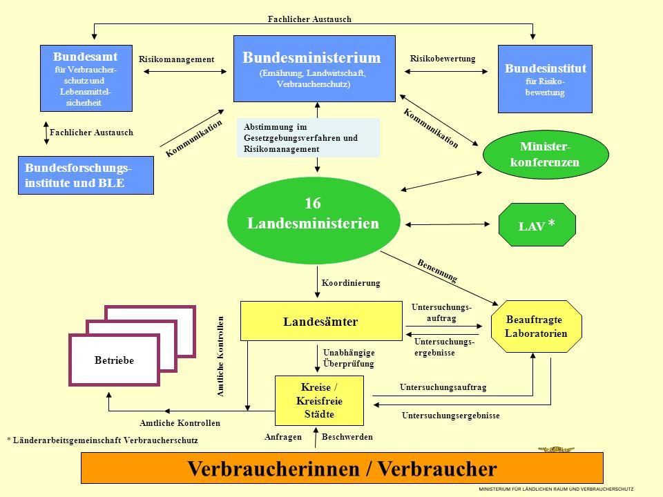 Minister- konferenzen * Länderarbeitsgemeinschaft Verbraucherschutz Bundesamt für Verbraucher- schutz und Lebensmittel- sicherheit Bundesministerium (