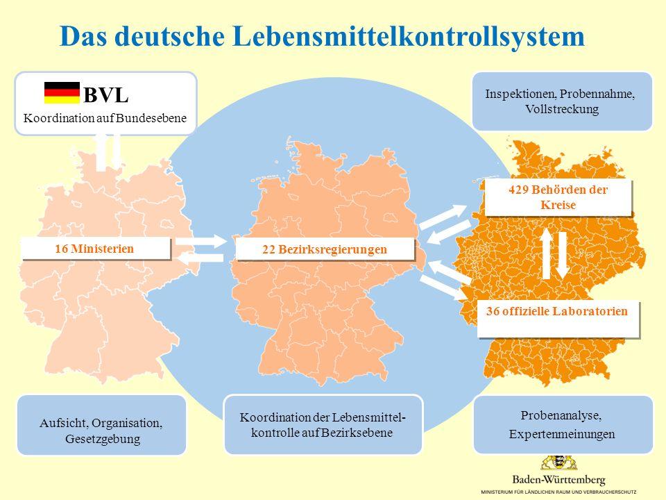 BVL Koordination auf Bundesebene Koordination der Lebensmittel- kontrolle auf Bezirksebene Aufsicht, Organisation, Gesetzgebung Inspektionen, Probenna