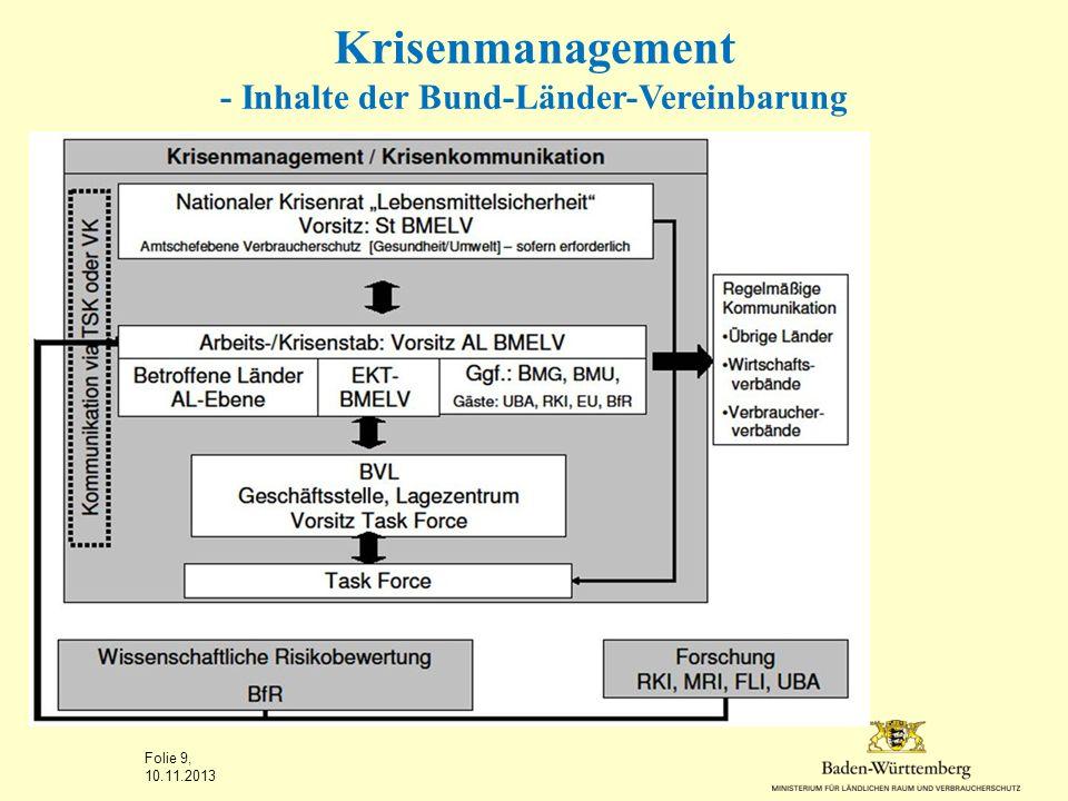 Krisenmanagement - Ziele / Inhalte Bund-Länder-Vereinbarung Abgestimmtes Vorgehen hinsichtlich Maßnahmen und vor allem der Kommunikation BMELV kann Krise ausrufen, wenn ein Vorfall nicht mit Routineverfahren zu beherrschen ist.