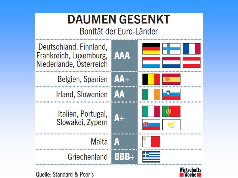 Bonität der Euroländer