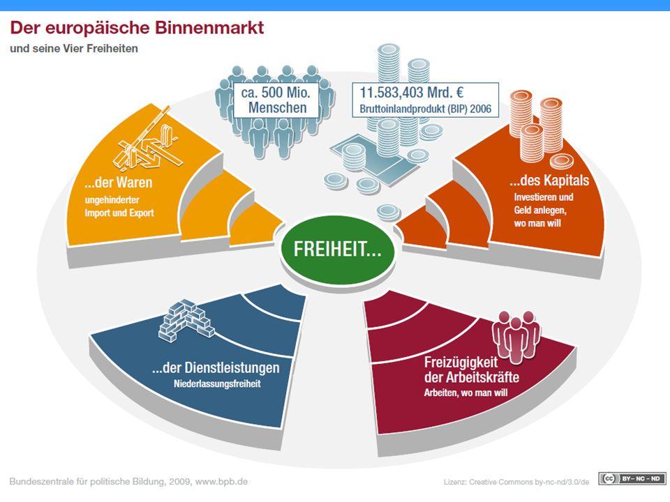 Der Euro Der Binnenmarkt wächst weiter zusammen: 1992 wurde in Maastricht eine Währungsunion beschlossen – der Euro war geboren.
