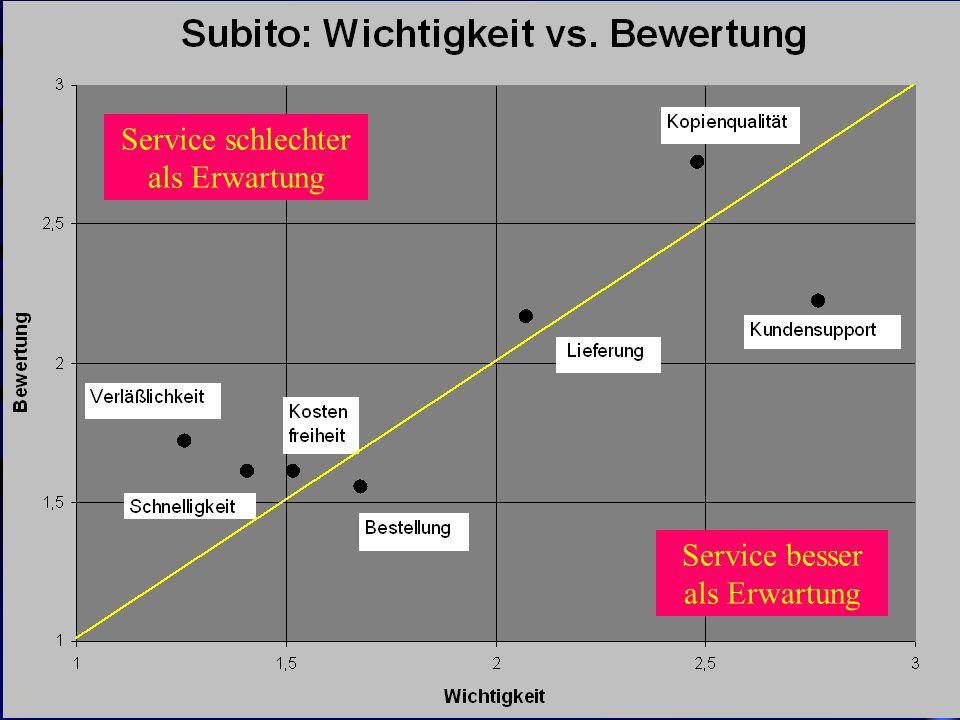 Dr. Oliver Obst AGMB-Sitzung Bibliothekskongreß Leipzig 22.3.2000 Service besser als Erwartung Service schlechter als Erwartung