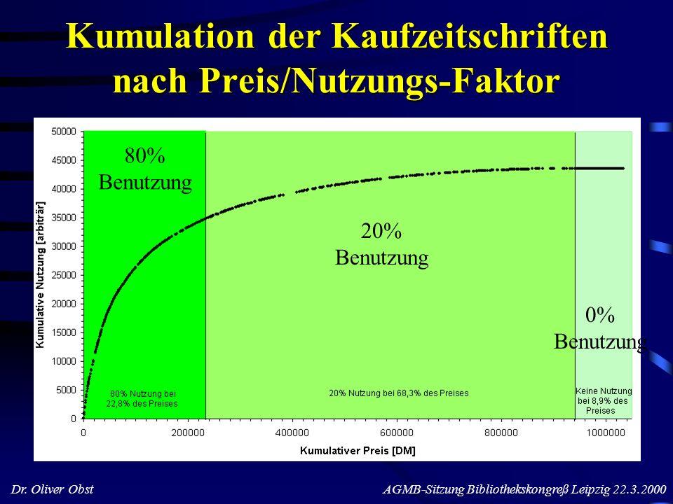Dr. Oliver Obst AGMB-Sitzung Bibliothekskongreß Leipzig 22.3.2000 Kumulation der Kaufzeitschriften nach Preis/Nutzungs-Faktor 80% Benutzung 20% Benutz