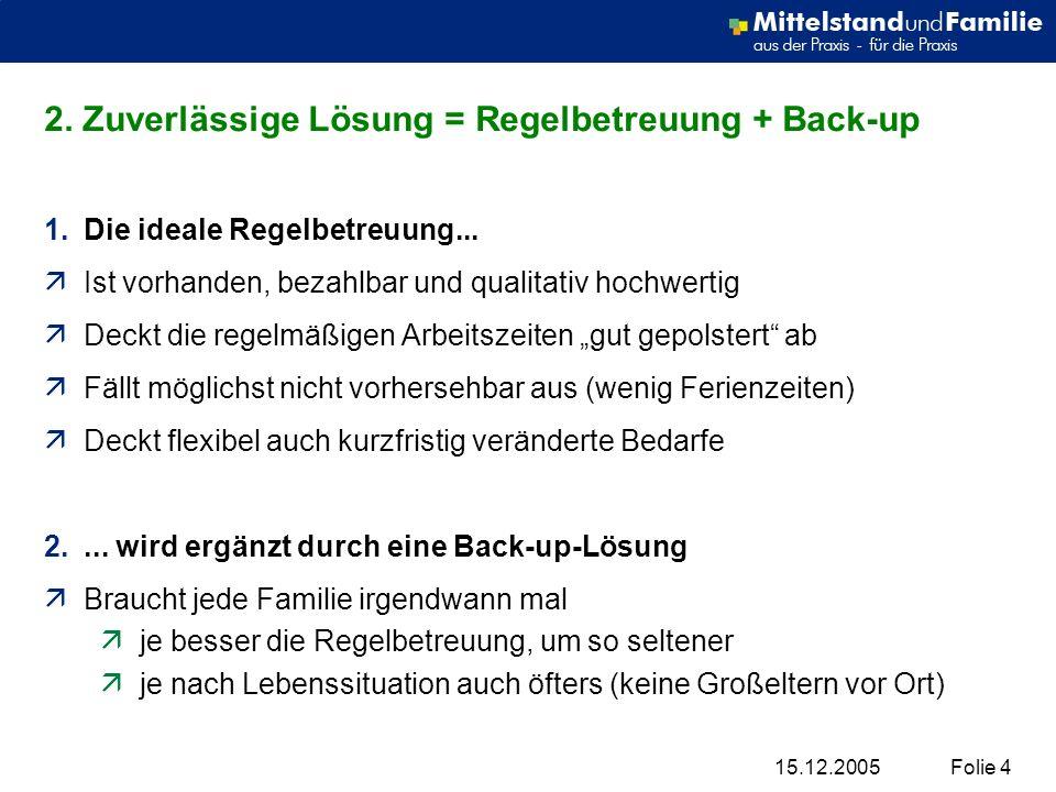 15.12.2005Folie 4 2. Zuverlässige Lösung = Regelbetreuung + Back-up 1.Die ideale Regelbetreuung... äIst vorhanden, bezahlbar und qualitativ hochwertig