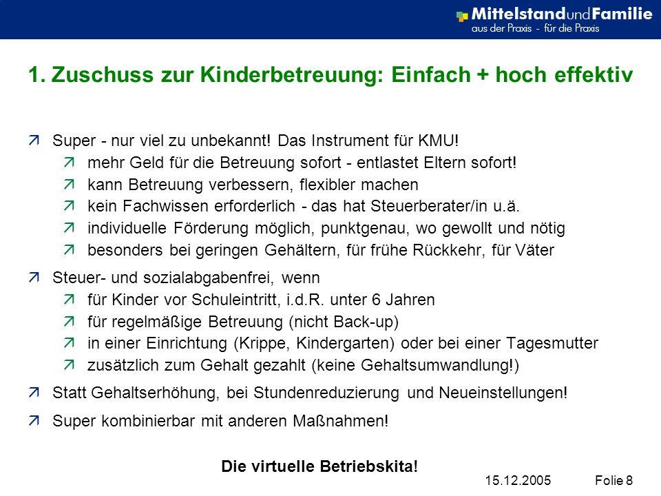 15.12.2005Folie 8 1. Zuschuss zur Kinderbetreuung: Einfach + hoch effektiv äSuper - nur viel zu unbekannt! Das Instrument für KMU! ämehr Geld für die