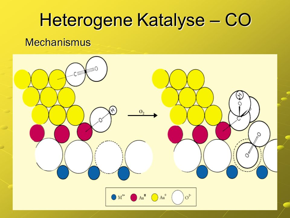 Heterogene Katalyse – CO Mechanismus