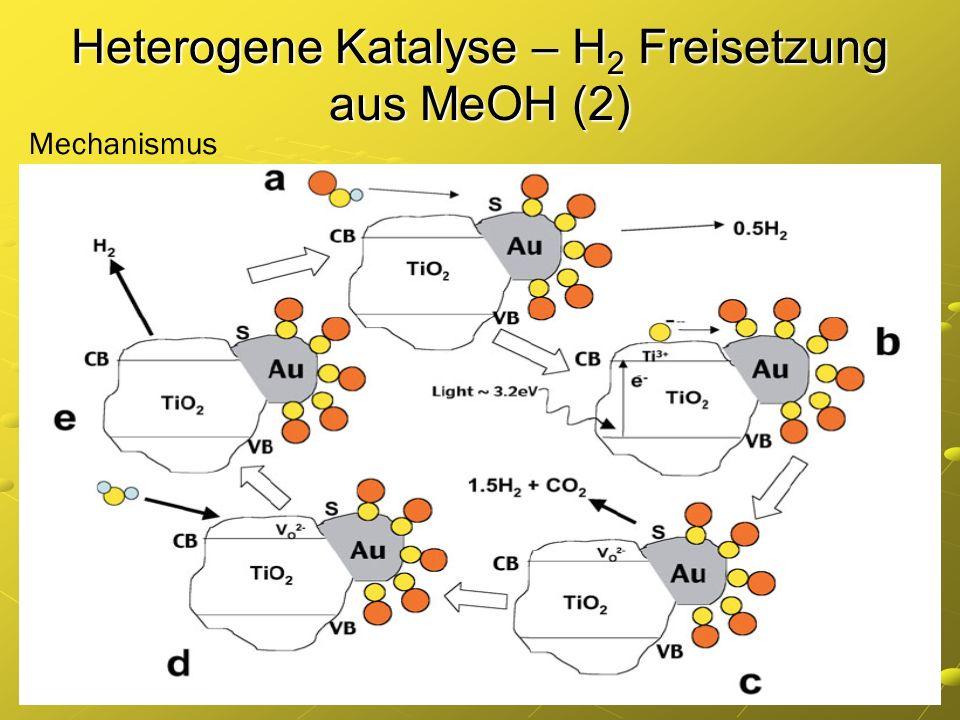 Heterogene Katalyse – H 2 Freisetzung aus MeOH (2) Mechanismus