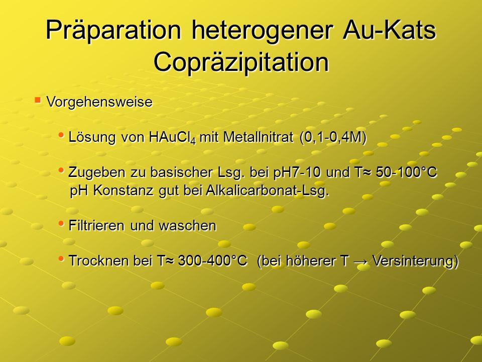 Präparation heterogener Au-Kats Copräzipitation Vorgehensweise Vorgehensweise Lösung von HAuCl 4 mit Metallnitrat (0,1-0,4M) Lösung von HAuCl 4 mit Me