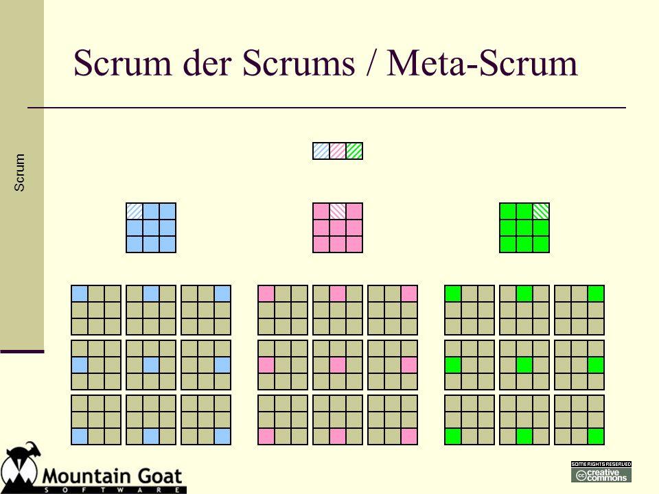 Scrum der Scrums / Meta-Scrum Scrum