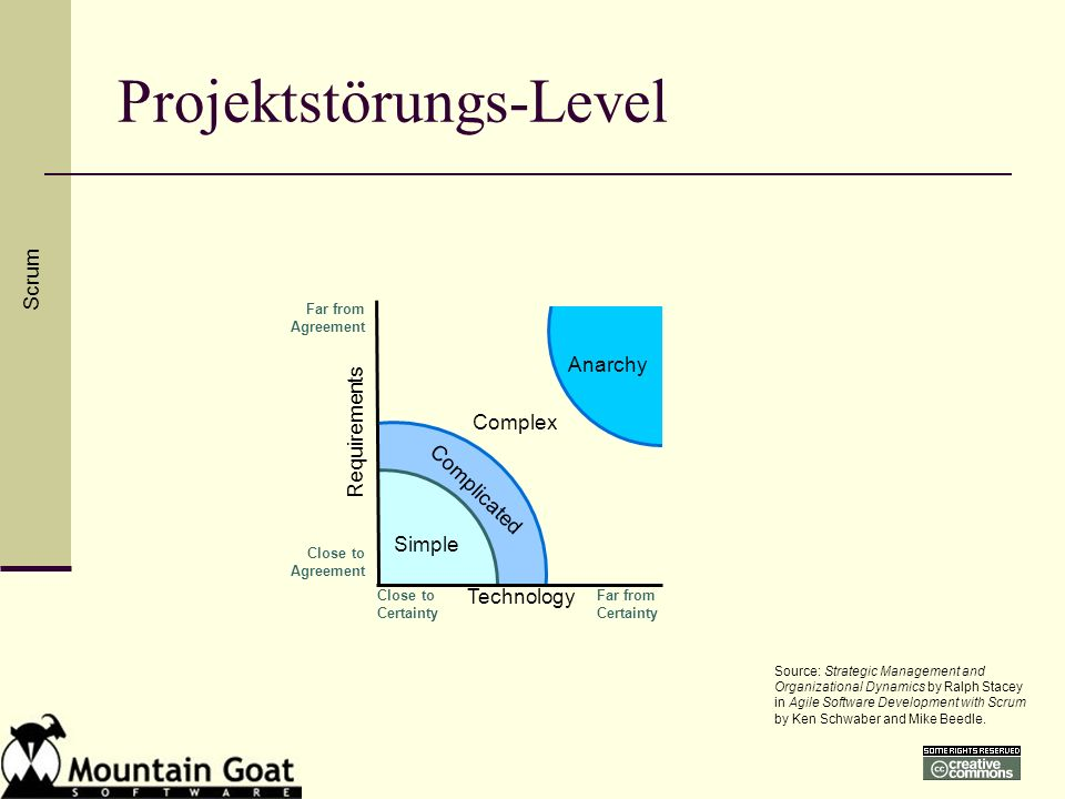 Projektstörungs-Level Simple Complicated Anarchy Complex Close to Certainty Far from Certainty Technology Close to Agreement Far from Agreement Requir