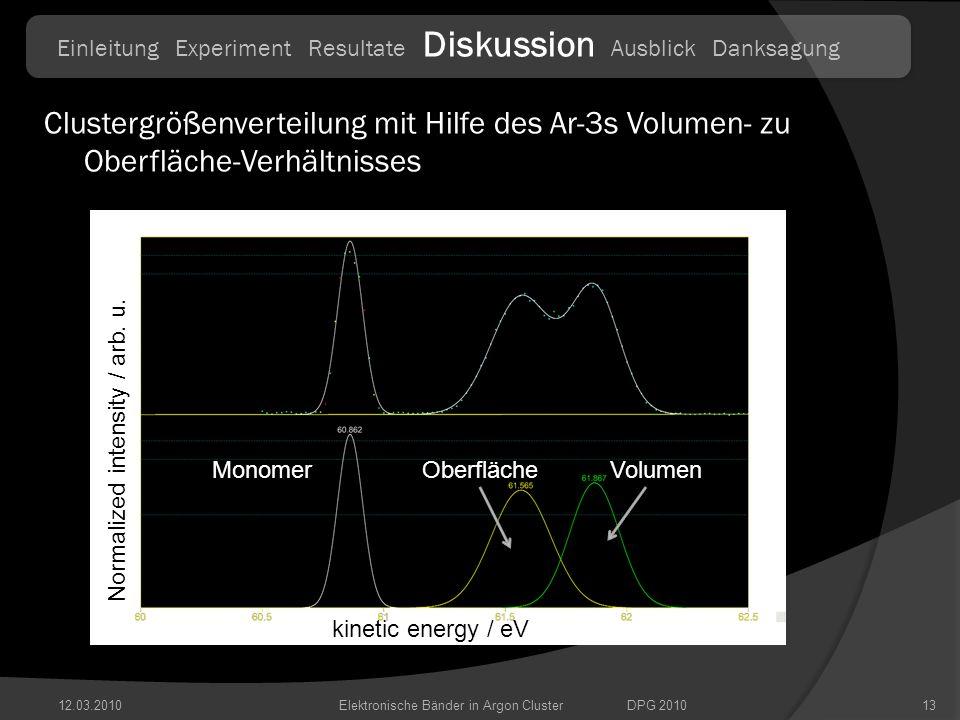 12.03.201013Elektronische Bänder in Argon ClusterDPG 2010 Einleitung Experiment Resultate Diskussion Ausblick Danksagung Clustergrößenverteilung mit H