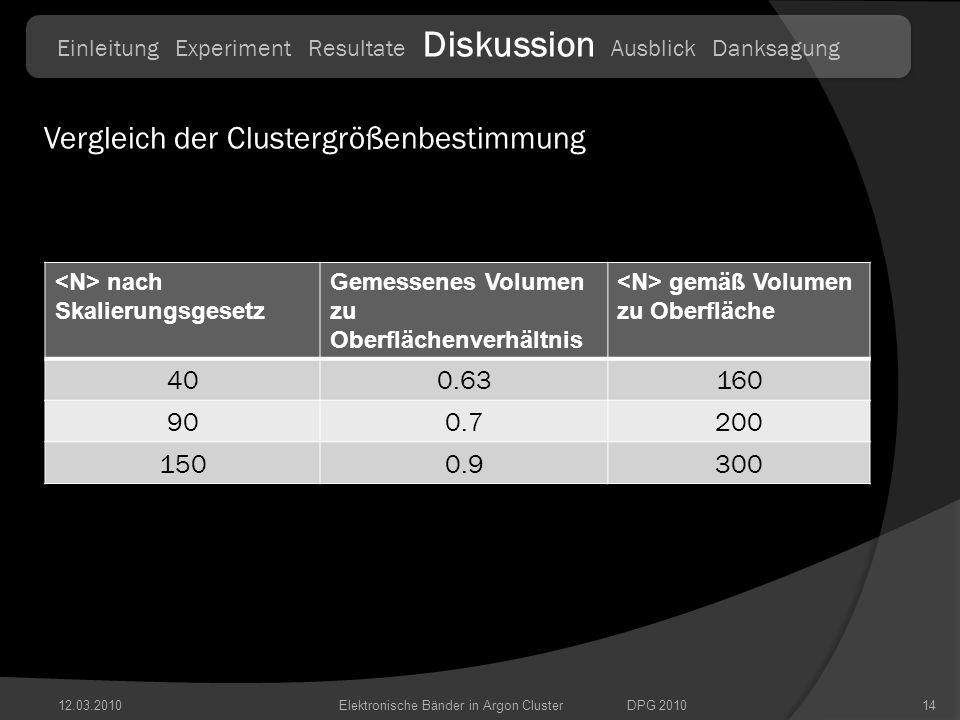 12.03.201014Elektronische Bänder in Argon ClusterDPG 2010 Einleitung Experiment Resultate Diskussion Ausblick Danksagung Vergleich der Clustergrößenbe