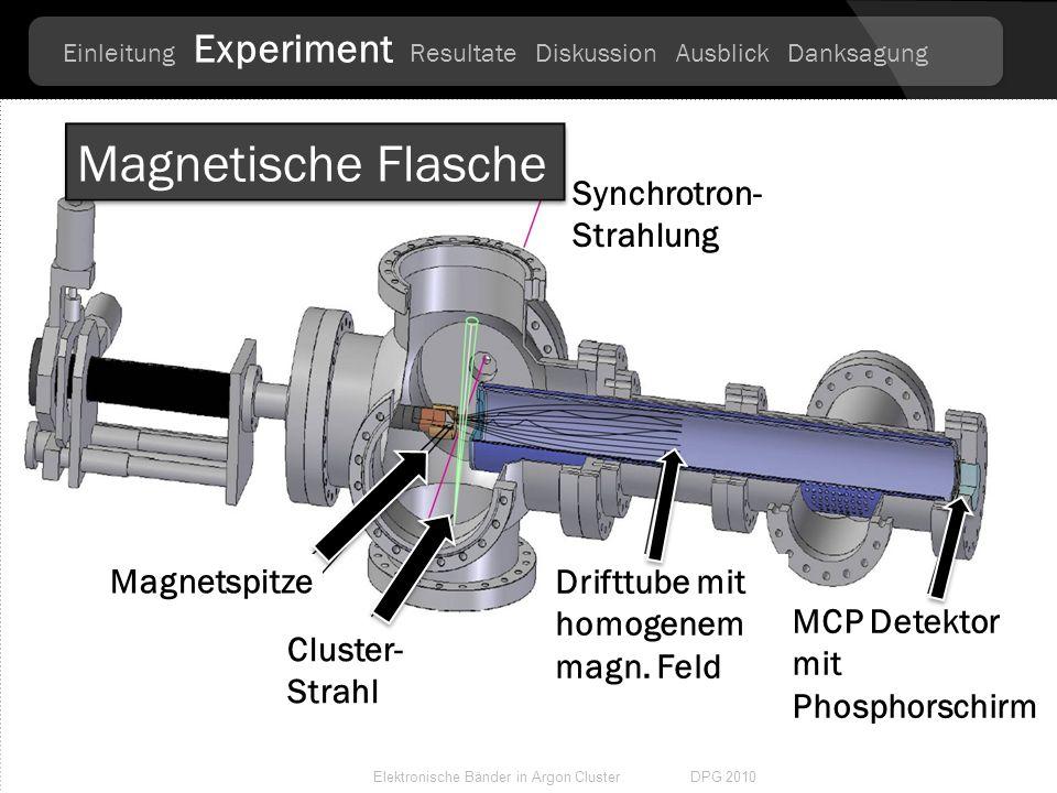 X-Ray Elektronen Spektroskopie bei BESSY II Cluster quelle Systembedingte Größenverteilung der Cluster Scienta SES200 Elektronendetektor Messungen unt