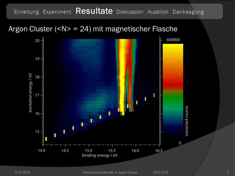 12.03.20109 Argon Cluster ( = 42) mit magnetischer Flasche Elektronische Bänder in Argon ClusterDPG 2010 Einleitung Experiment Resultate Diskussion Ausblick Danksagung