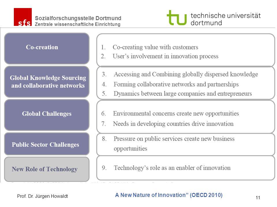 Sozialforschungsstelle Dortmund Zentrale wissenschaftliche Einrichtung A New Nature of Innovation (OECD 2010) Prof. Dr. Jürgen Howaldt 11