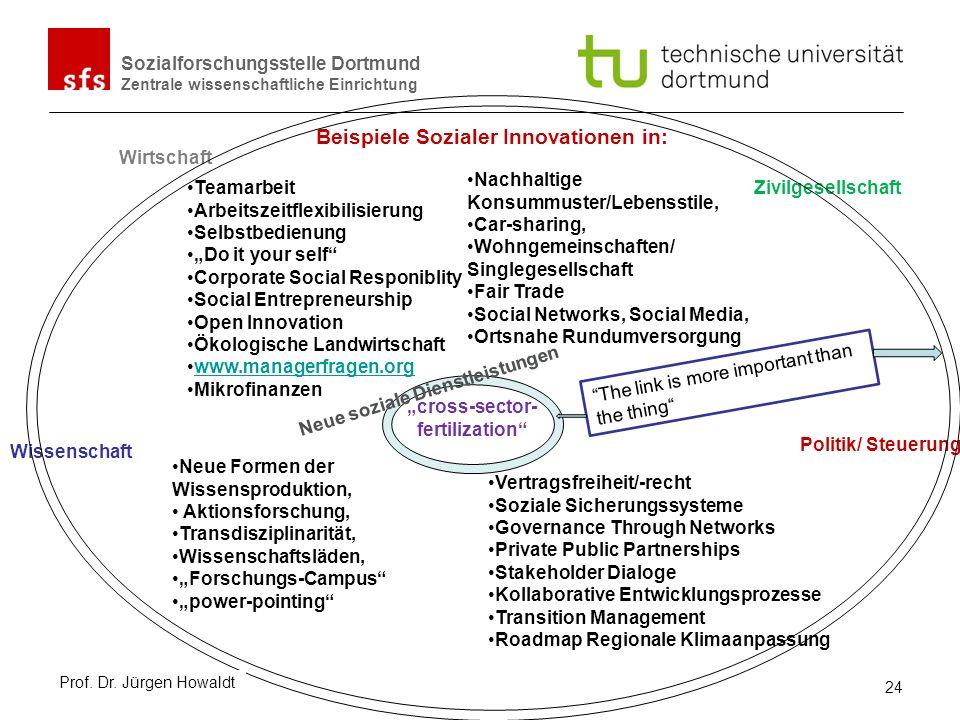 Sozialforschungsstelle Dortmund Zentrale wissenschaftliche Einrichtung Wirtschaft Wissenschaft Zivilgesellschaft Politik/ Steuerung Teamarbeit Arbeits