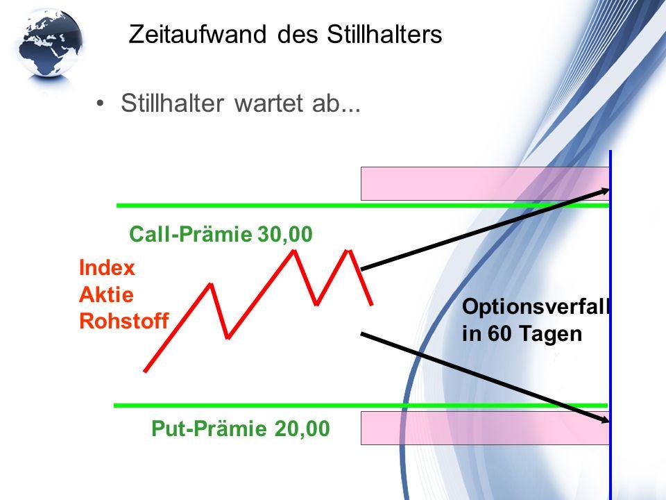 Zeitaufwand des Stillhalters Stillhalter wartet ab... Index Aktie Rohstoff Put-Prämie 20,00 Optionsverfall in 60 Tagen Call-Prämie 30,00