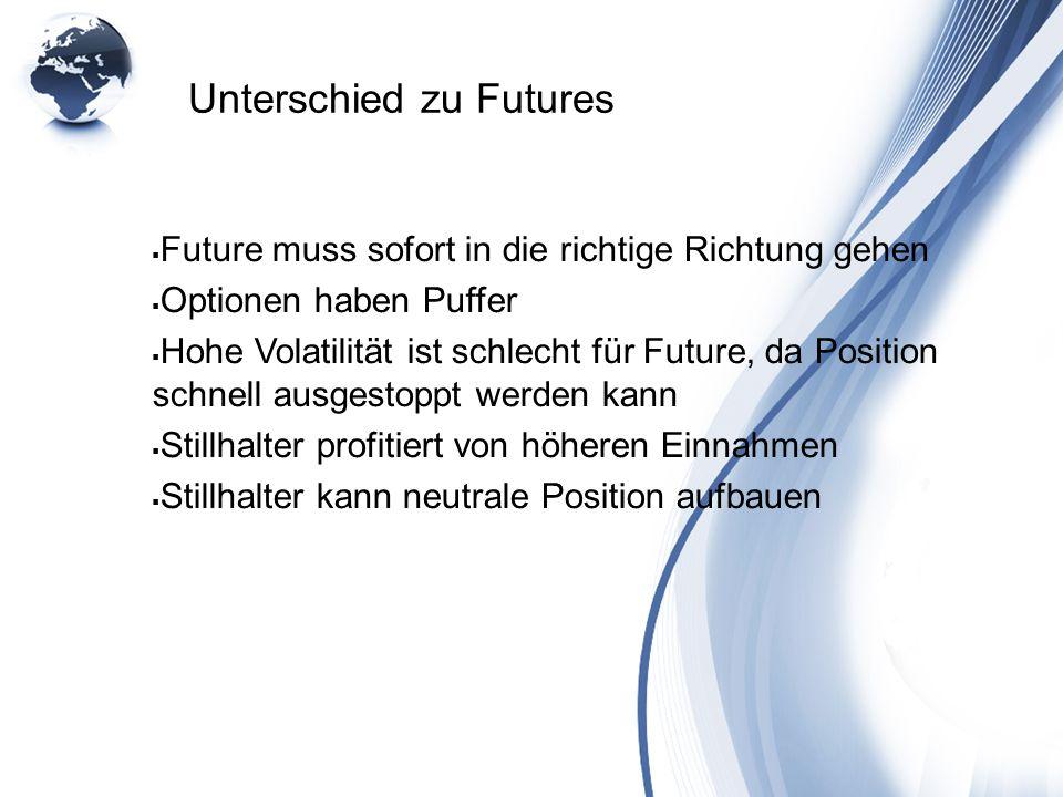 Unterschied zu Futures Future muss sofort in die richtige Richtung gehen Optionen haben Puffer Hohe Volatilität ist schlecht für Future, da Position s