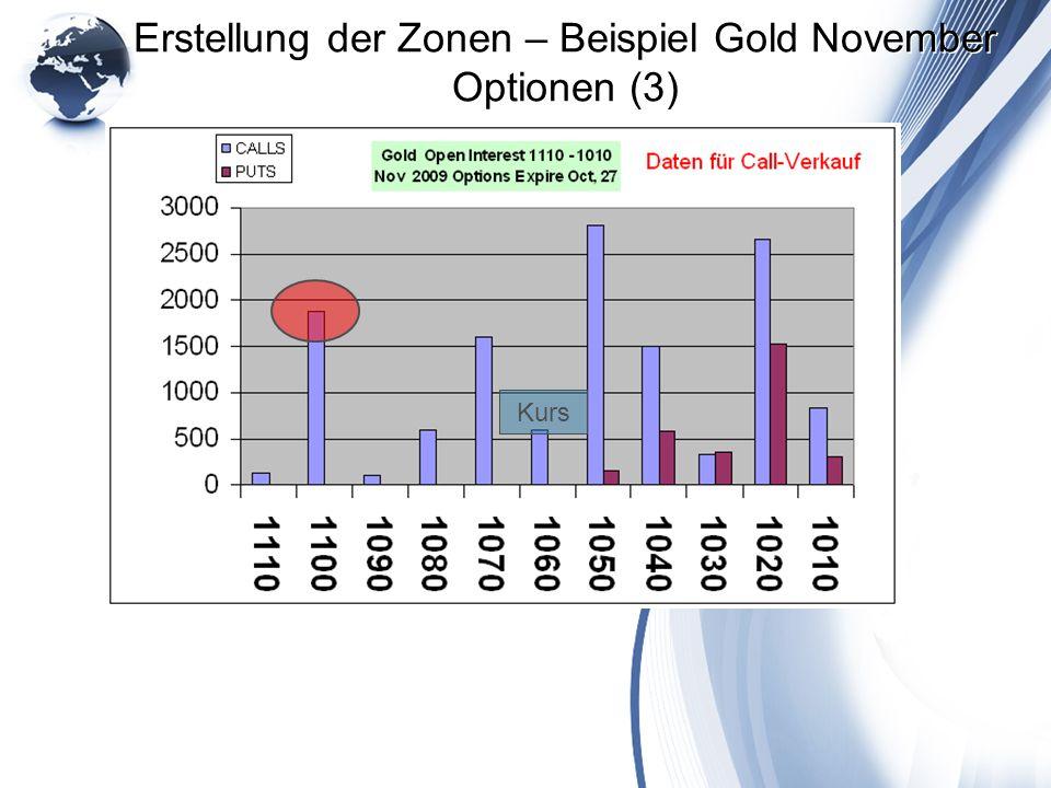 Erstellung der Zonen – Beispiel Gold November Optionen (3) Kurs