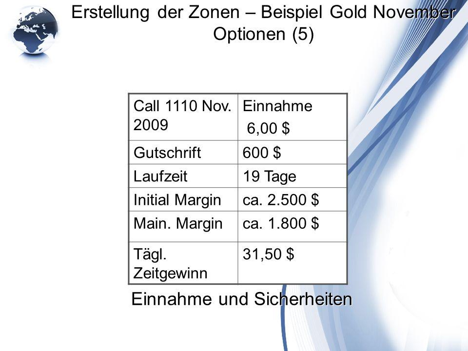 Erstellung der Zonen – Beispiel Gold November Optionen (5) Call 1110 Nov. 2009 Einnahme 6,00 $ Gutschrift600 $ Laufzeit19 Tage Initial Marginca. 2.500