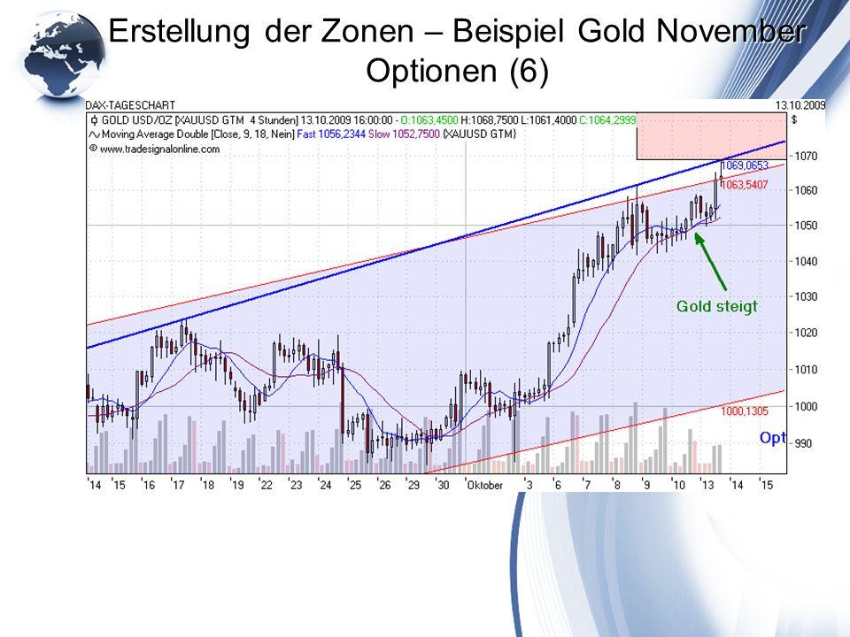 Erstellung der Zonen – Beispiel Gold November Optionen (6)
