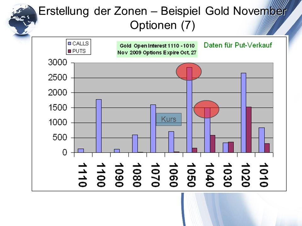 Erstellung der Zonen – Beispiel Gold November Optionen (7) Kurs