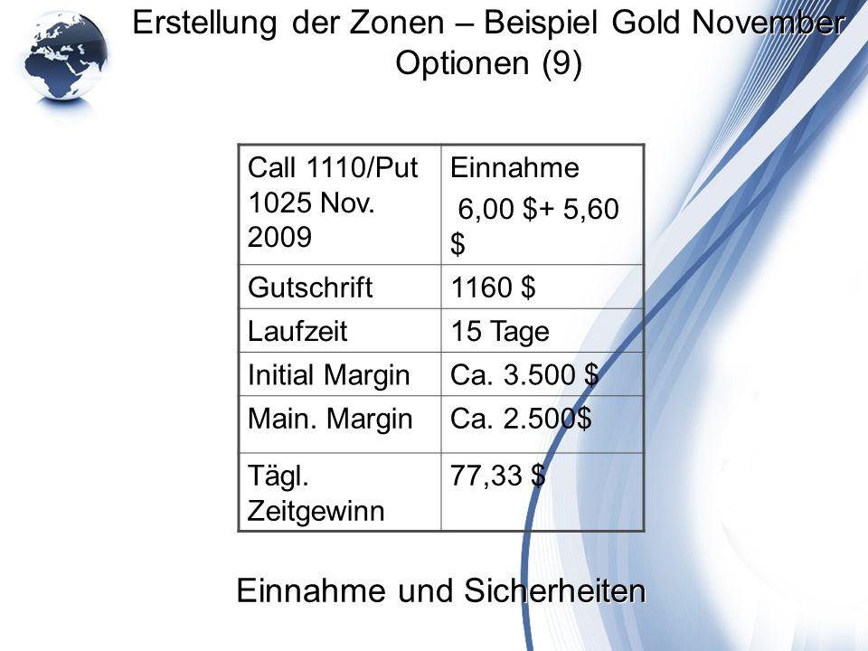 Erstellung der Zonen – Beispiel Gold November Optionen (9) Call 1110/Put 1025 Nov. 2009 Einnahme 6,00 $+ 5,60 $ Gutschrift1160 $ Laufzeit15 Tage Initi