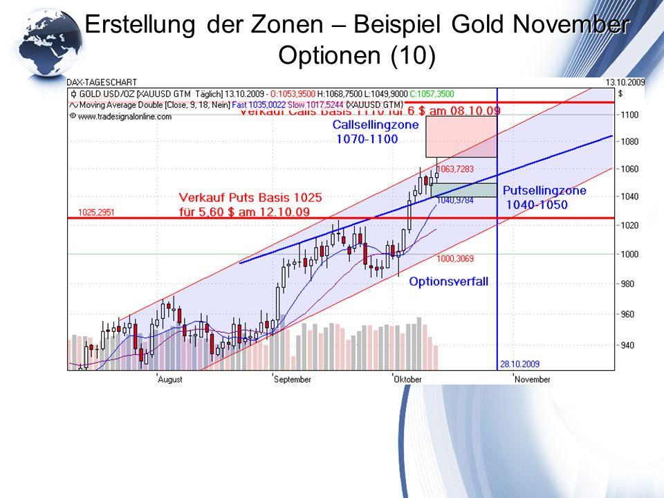 Erstellung der Zonen – Beispiel Gold November Optionen (10)