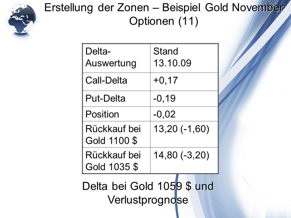 Erstellung der Zonen – Beispiel Gold November Optionen (11) Delta- Auswertung Stand 13.10.09 Call-Delta+0,17 Put-Delta-0,19 Position-0,02 Rückkauf bei