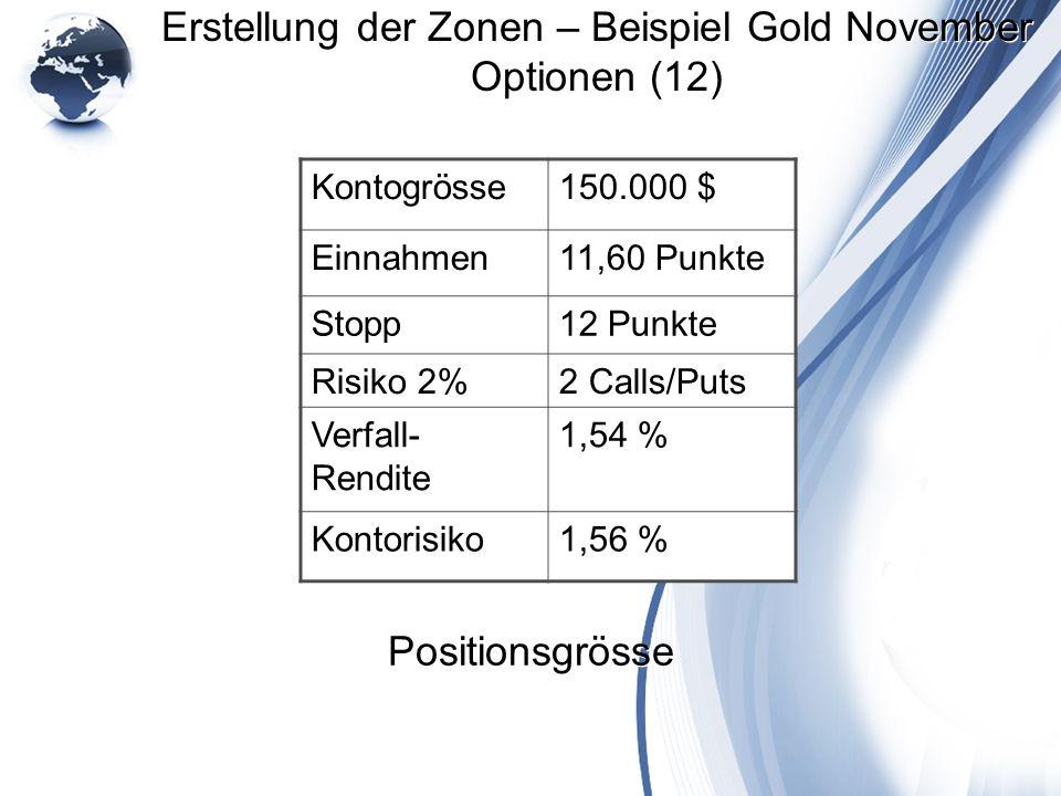 Erstellung der Zonen – Beispiel Gold November Optionen (12) Kontogrösse150.000 $ Einnahmen11,60 Punkte Stopp12 Punkte Risiko 2%2 Calls/Puts Verfall- R