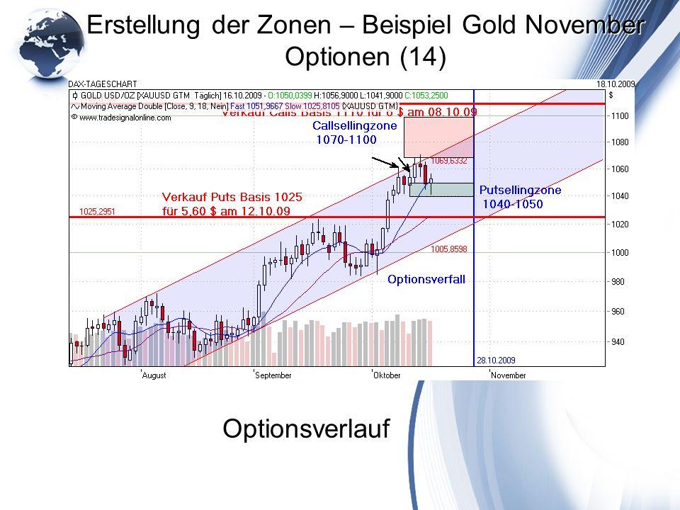 Erstellung der Zonen – Beispiel Gold November Optionen (14) Optionsverlauf
