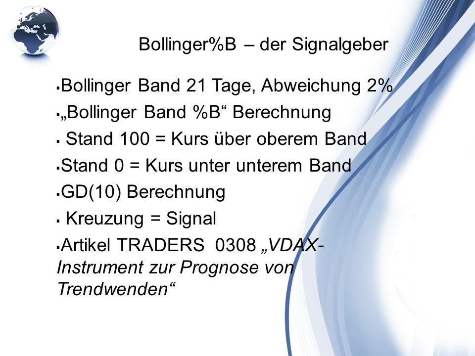 Bollinger%B – der Signalgeber Bollinger Band 21 Tage, Abweichung 2% Bollinger Band %B Berechnung Stand 100 = Kurs über oberem Band Stand 0 = Kurs unte