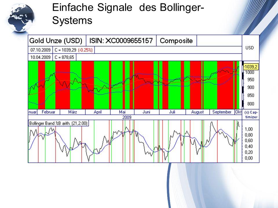 Einfache Signale des Bollinger- Systems