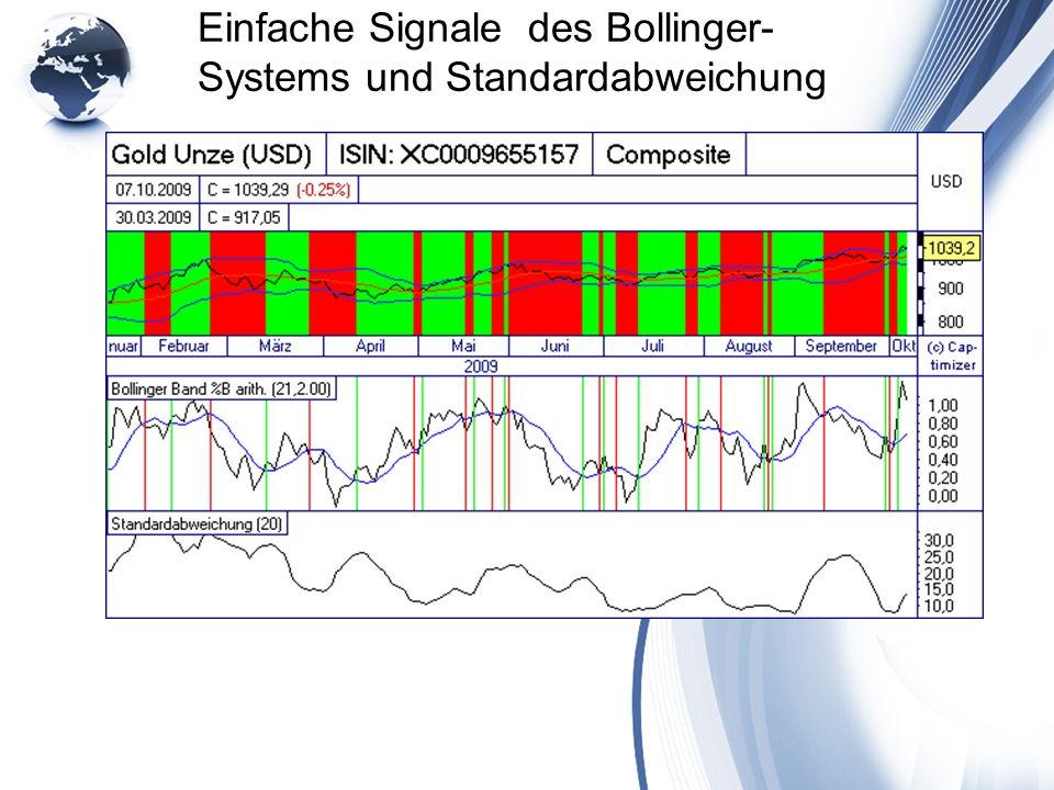 Einfache Signale des Bollinger- Systems und Standardabweichung