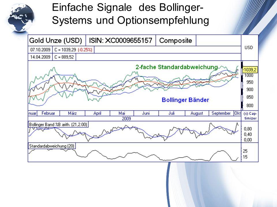 Einfache Signale des Bollinger- Systems und Optionsempfehlung