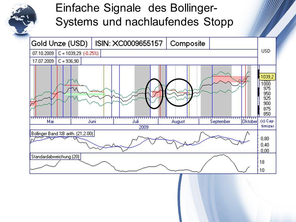 Einfache Signale des Bollinger- Systems und nachlaufendes Stopp