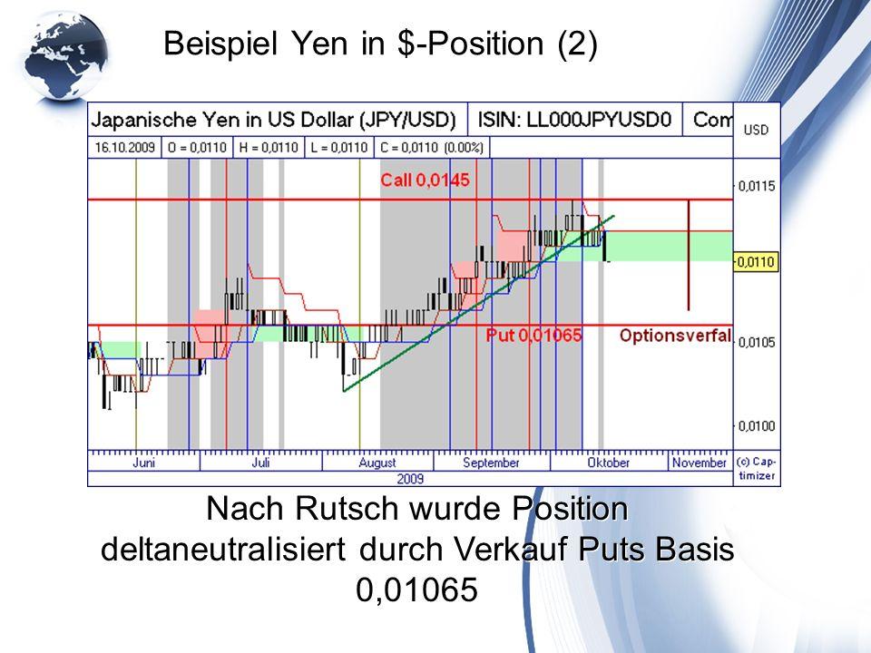 Beispiel Yen in $-Position (2) Nach Rutsch wurde Position deltaneutralisiert durch Verkauf Puts Basis 0,01065