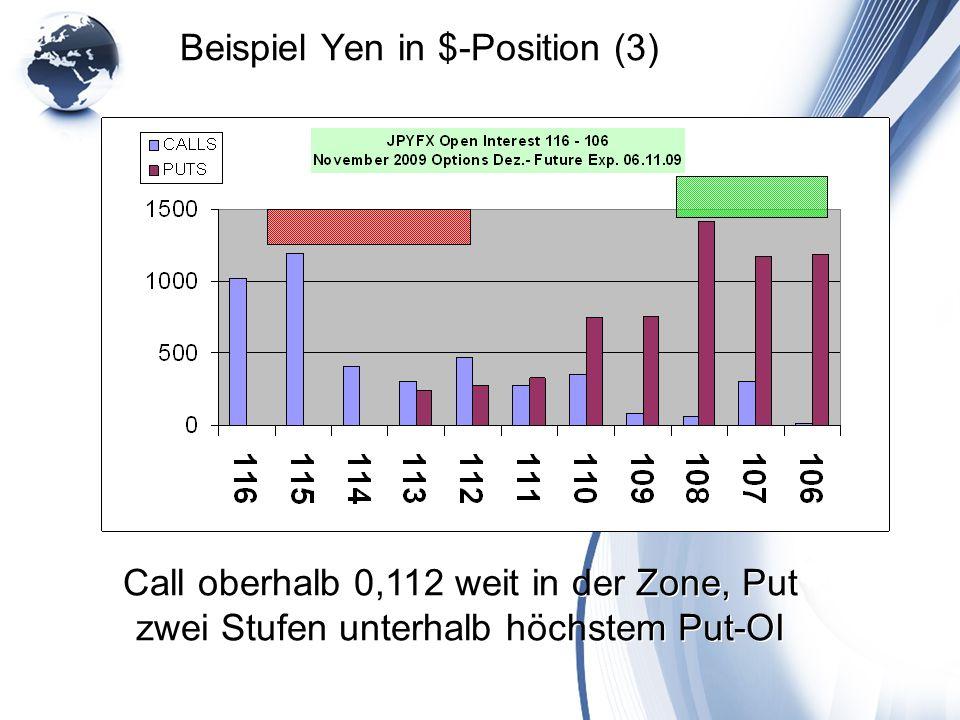 Beispiel Yen in $-Position (3) Call oberhalb 0,112 weit in der Zone, Put zwei Stufen unterhalb höchstem Put-OI
