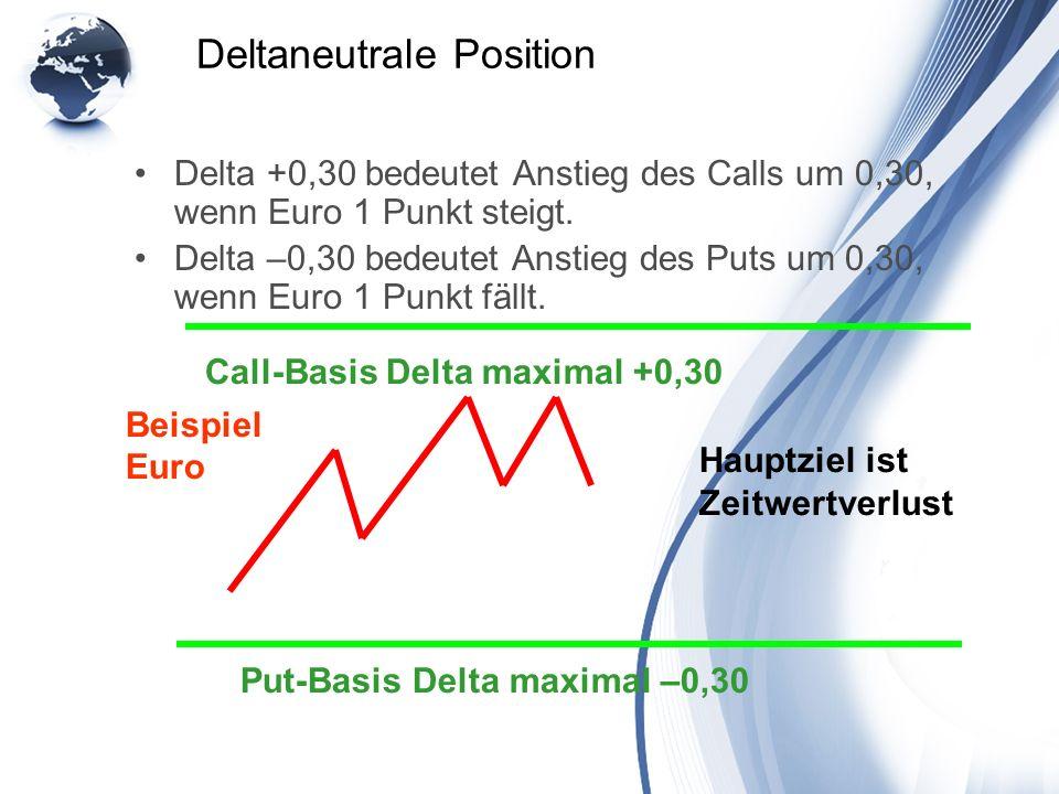Deltaneutrale Position Delta +0,30 bedeutet Anstieg des Calls um 0,30, wenn Euro 1 Punkt steigt. Delta –0,30 bedeutet Anstieg des Puts um 0,30, wenn E