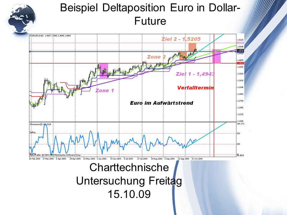 Beispiel Deltaposition Euro in Dollar- Future Charttechnische Untersuchung Freitag 15.10.09