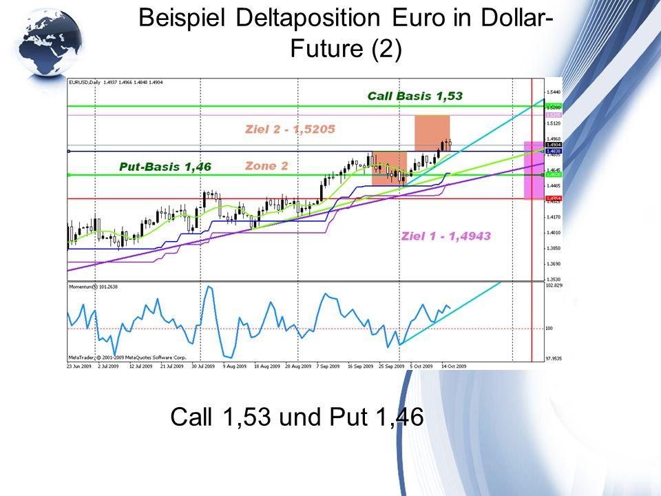 Beispiel Deltaposition Euro in Dollar- Future (2) Call 1,53 und Put 1,46