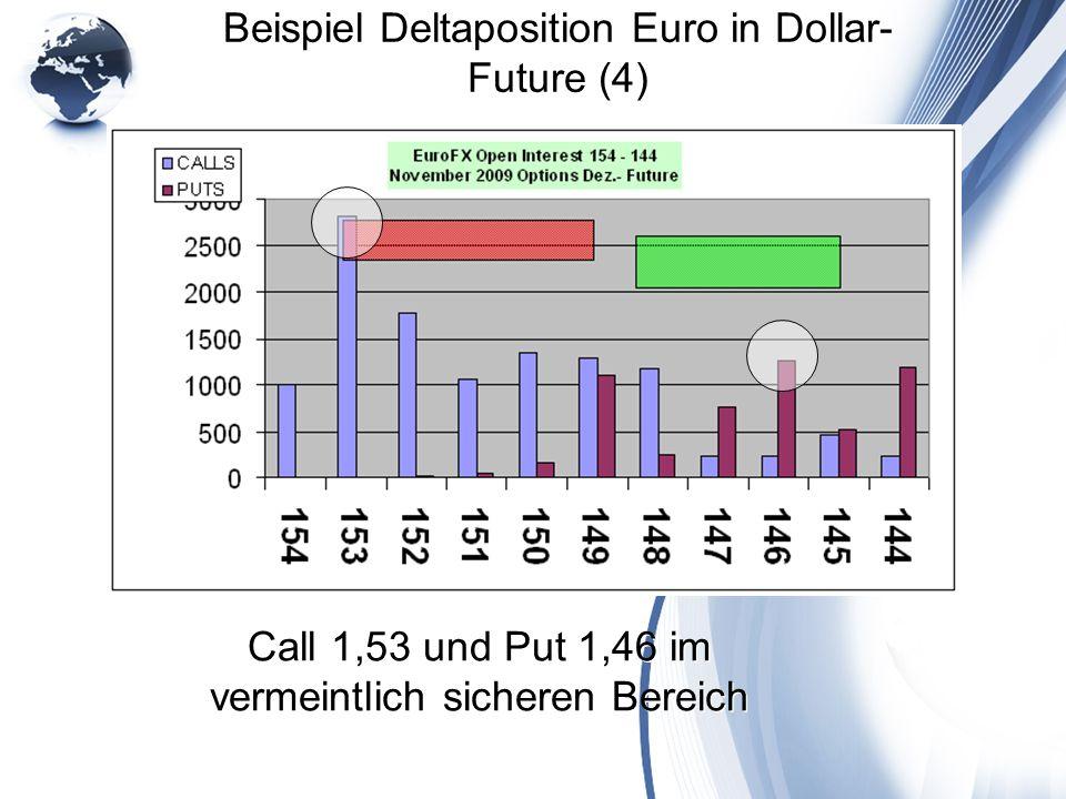 Beispiel Deltaposition Euro in Dollar- Future (4) Call 1,53 und Put 1,46 im vermeintlich sicheren Bereich