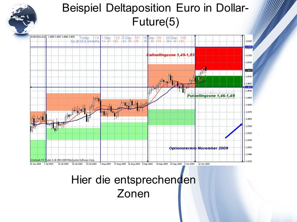 Beispiel Deltaposition Euro in Dollar- Future(5) Hier die entsprechenden Zonen