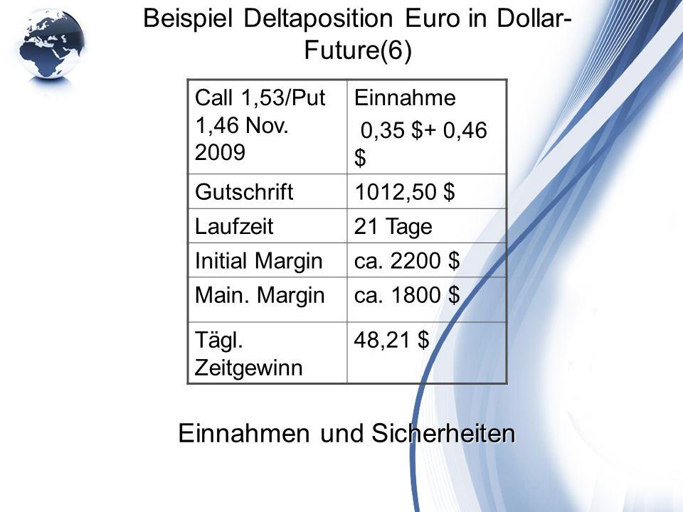 Einnahmen und Sicherheiten Beispiel Deltaposition Euro in Dollar- Future(6) Call 1,53/Put 1,46 Nov. 2009 Einnahme 0,35 $+ 0,46 $ Gutschrift1012,50 $ L