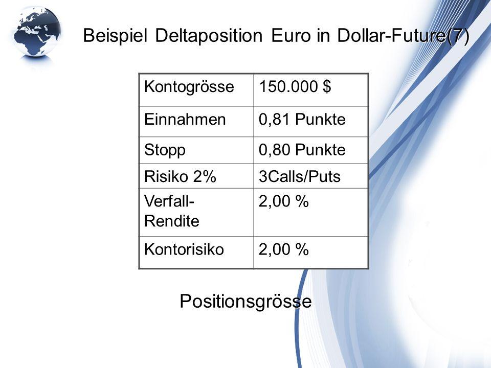 Beispiel Deltaposition Euro in Dollar-Future(7) Kontogrösse150.000 $ Einnahmen0,81 Punkte Stopp0,80 Punkte Risiko 2%3Calls/Puts Verfall- Rendite 2,00