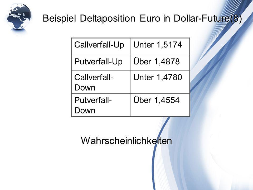 Beispiel Deltaposition Euro in Dollar-Future(8) Callverfall-UpUnter 1,5174 Putverfall-UpÜber 1,4878 Callverfall- Down Unter 1,4780 Putverfall- Down Üb