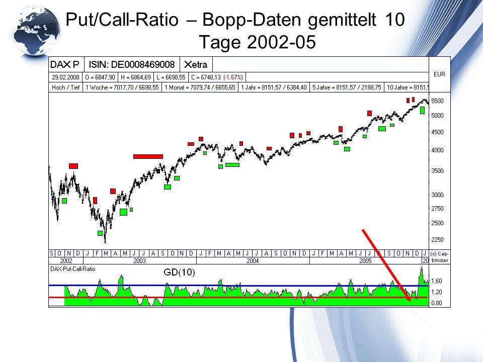 Put/Call-Ratio – Bopp-Daten gemittelt 10 Tage 2002-05