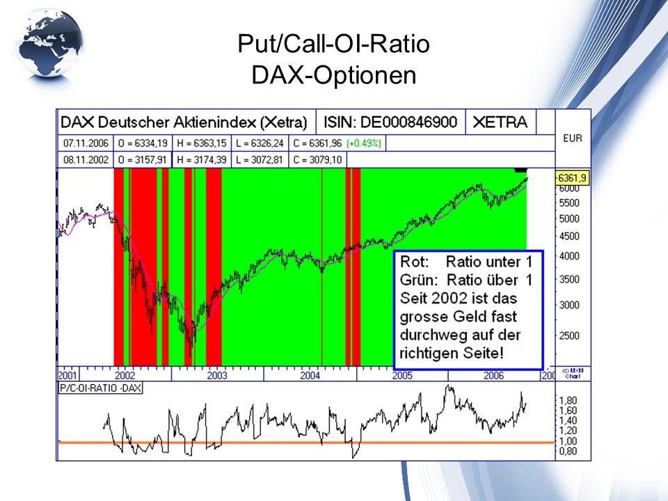 Put/Call-OI-Ratio DAX-Optionen